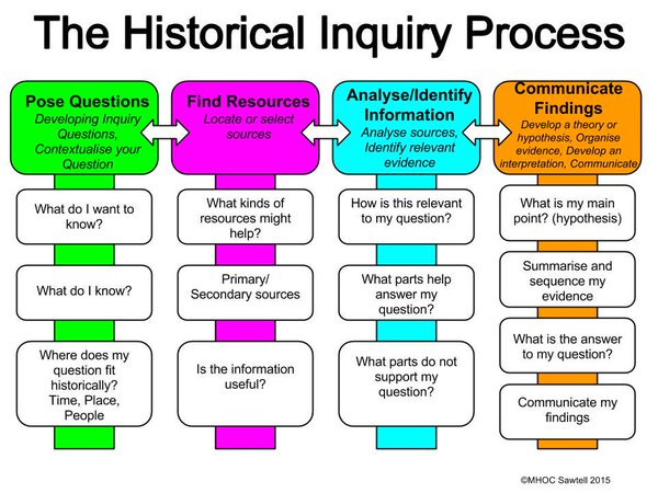 Concepts In Historical Thinking - wymangab